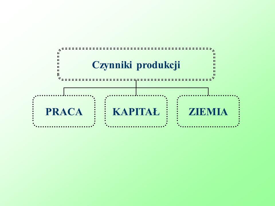 Czynniki produkcji PRACA KAPITAŁ ZIEMIA
