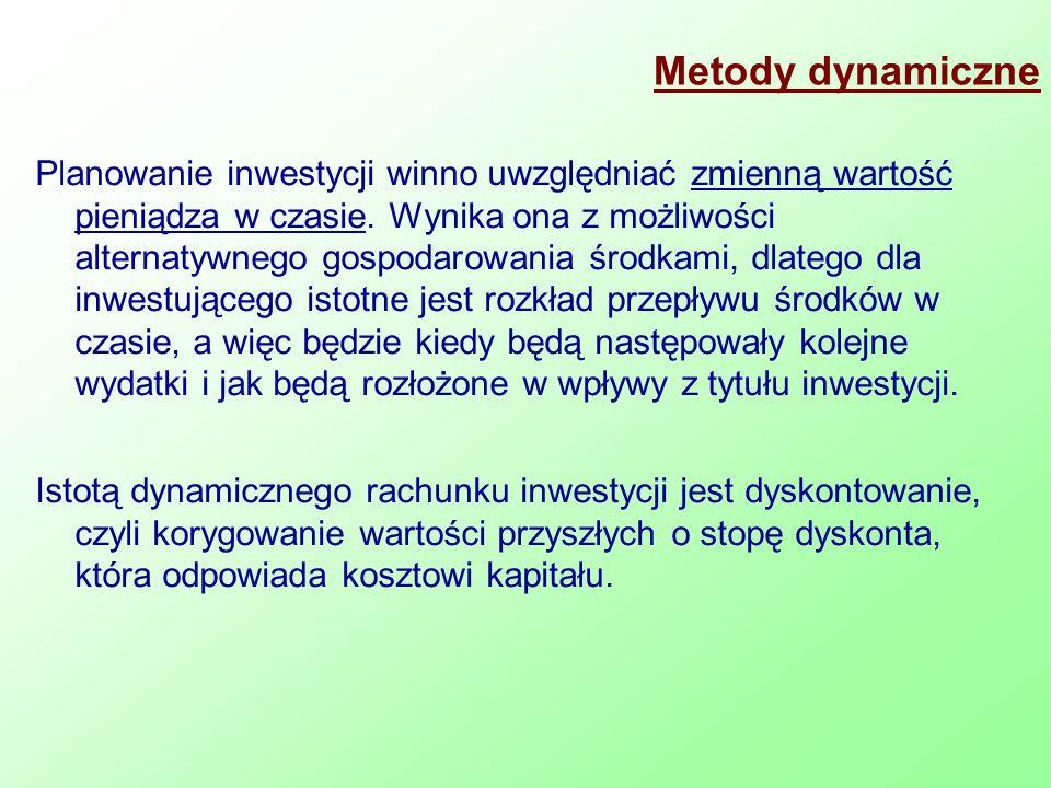 Metody dynamiczne