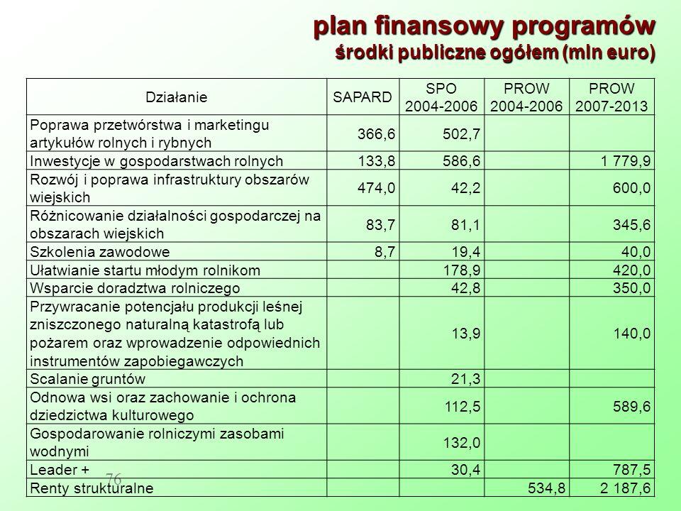 plan finansowy programów środki publiczne ogółem (mln euro)