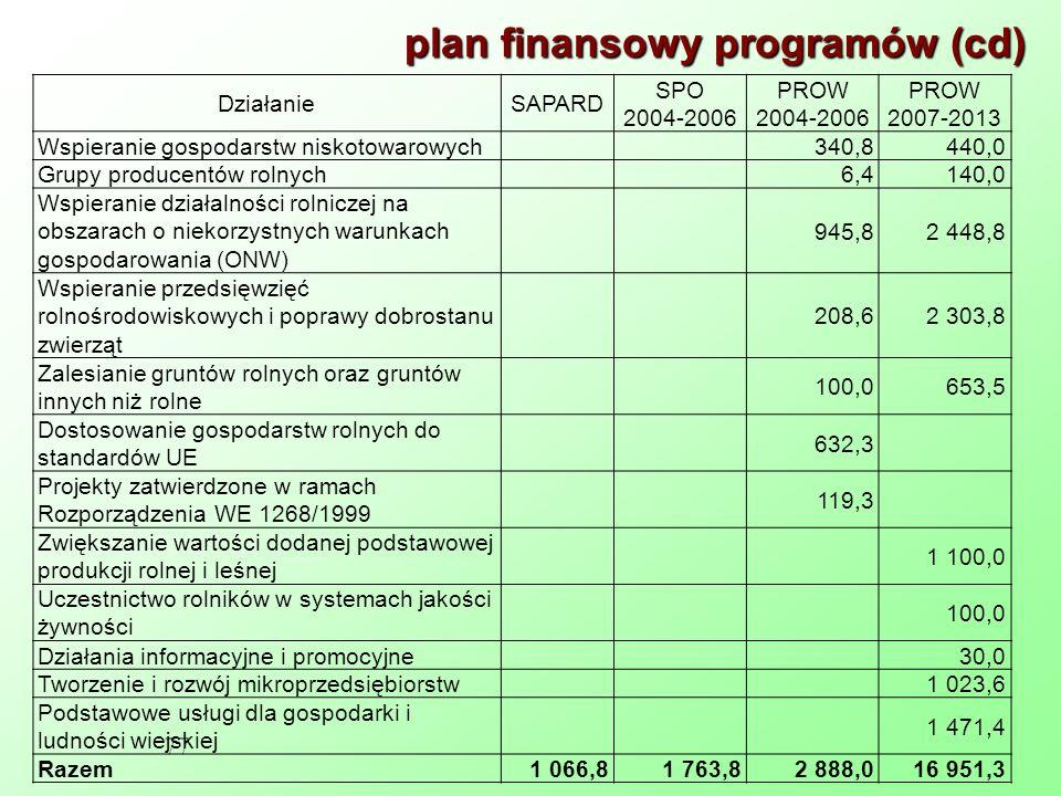 plan finansowy programów (cd)