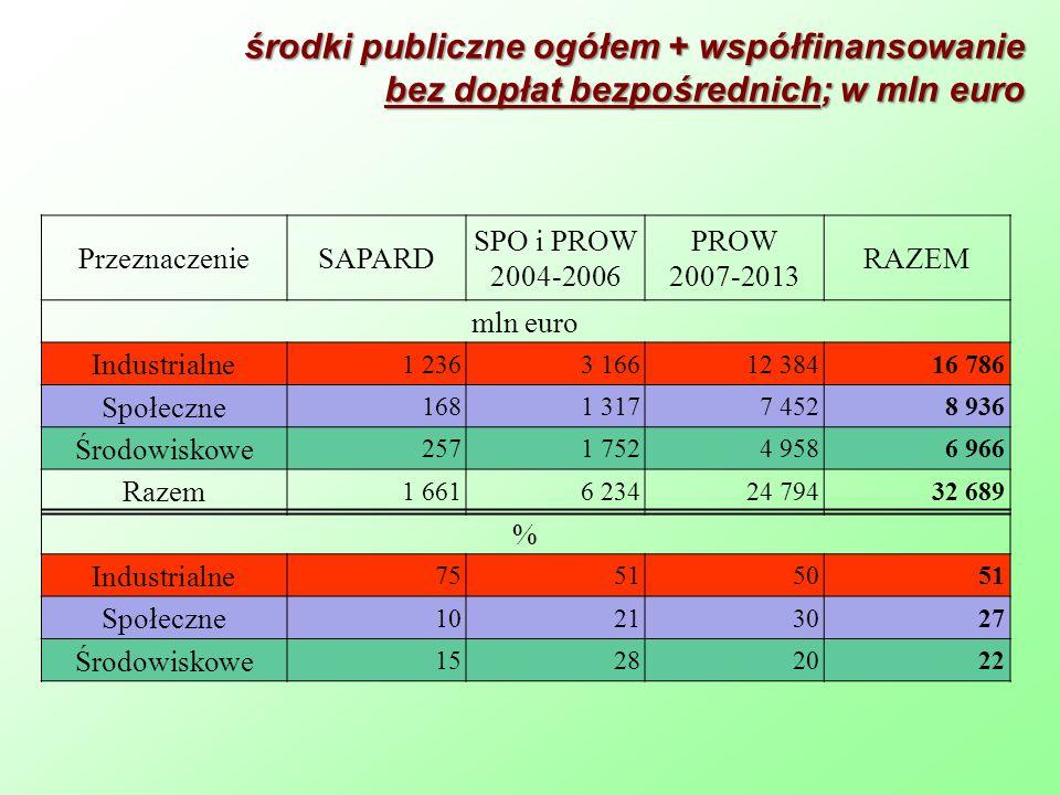 środki publiczne ogółem + współfinansowanie bez dopłat bezpośrednich; w mln euro