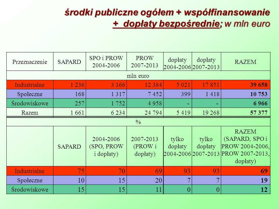 (SAPARD, SPO i PROW 2004-2006, PROW 2007-2013, dopłaty)