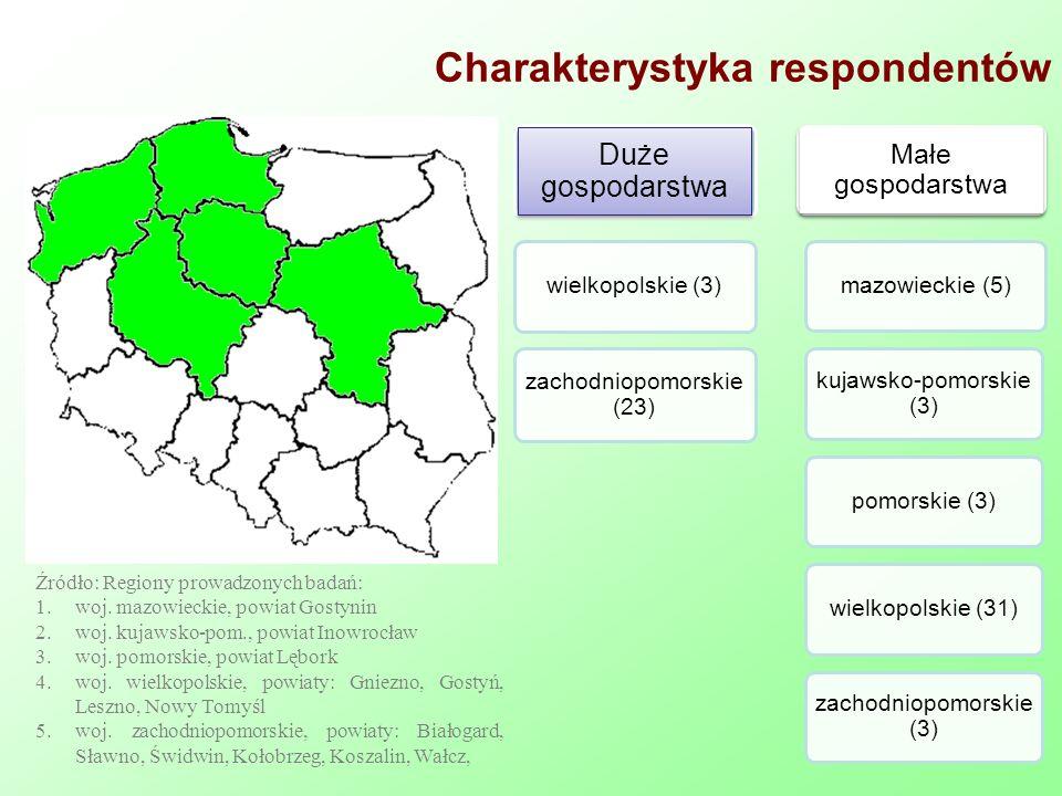 Charakterystyka respondentów