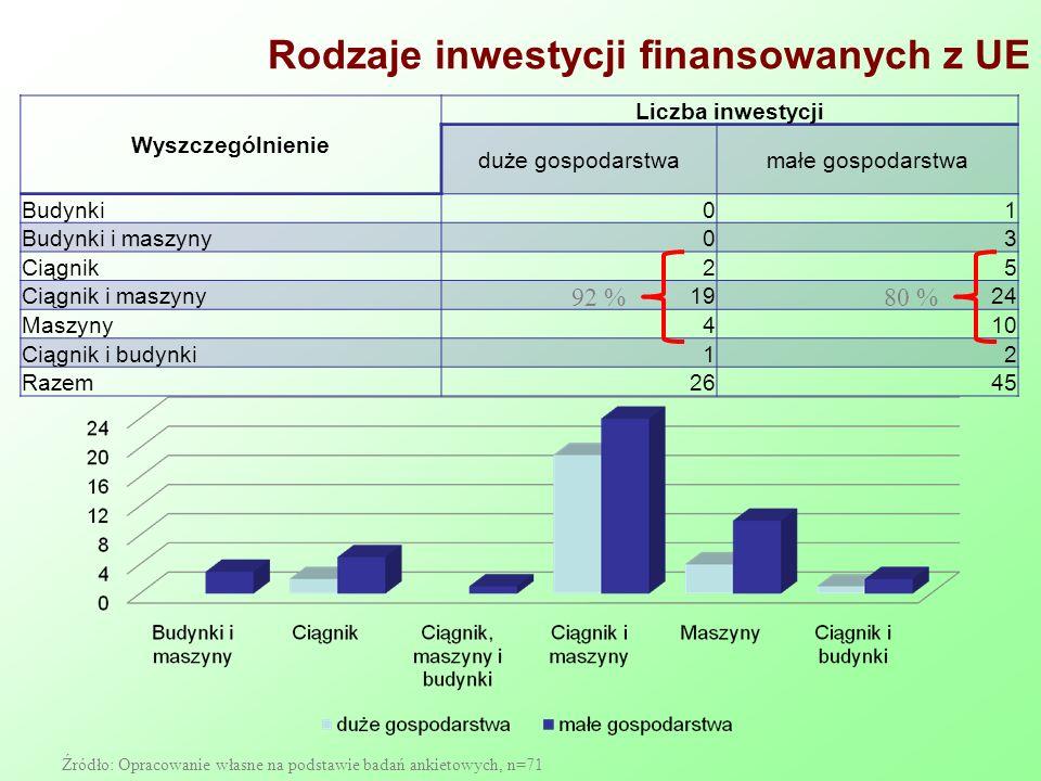 Rodzaje inwestycji finansowanych z UE