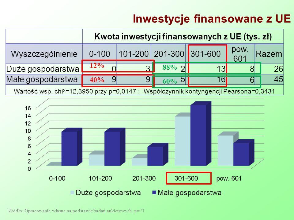 Inwestycje finansowane z UE