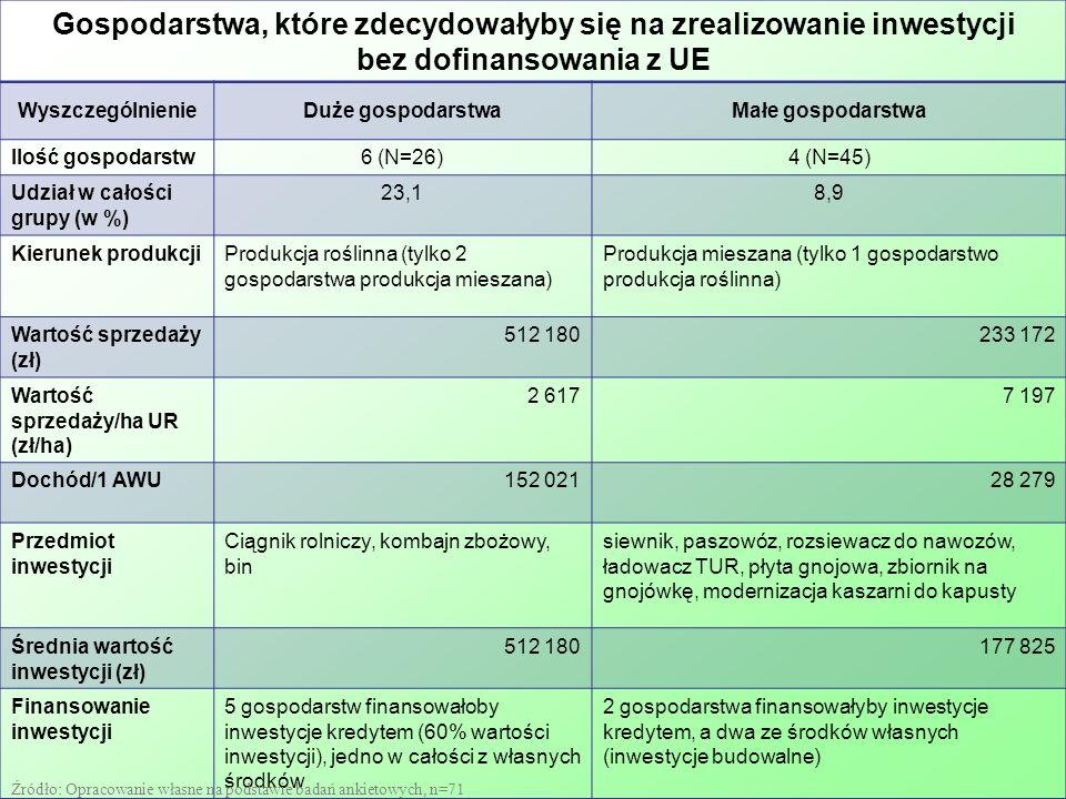 Gospodarstwa, które zdecydowałyby się na zrealizowanie inwestycji bez dofinansowania z UE