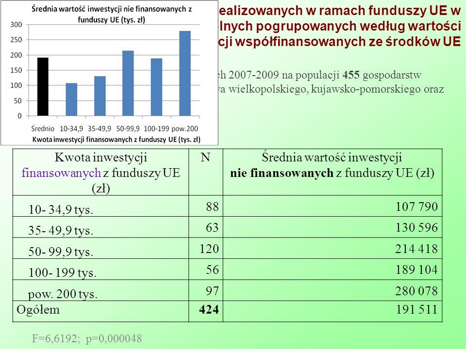 Kwota inwestycji finansowanych z funduszy UE (zł) N