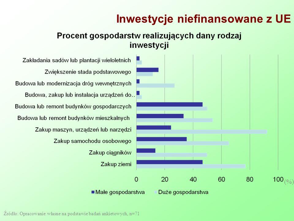 Inwestycje niefinansowane z UE