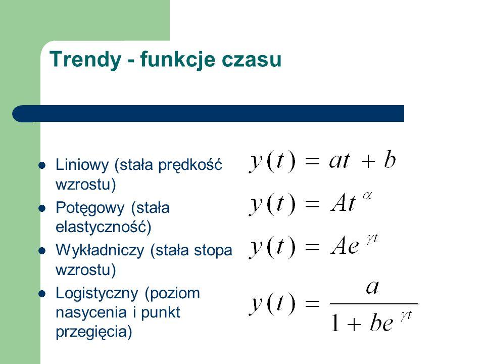 Trendy - funkcje czasu Liniowy (stała prędkość wzrostu)