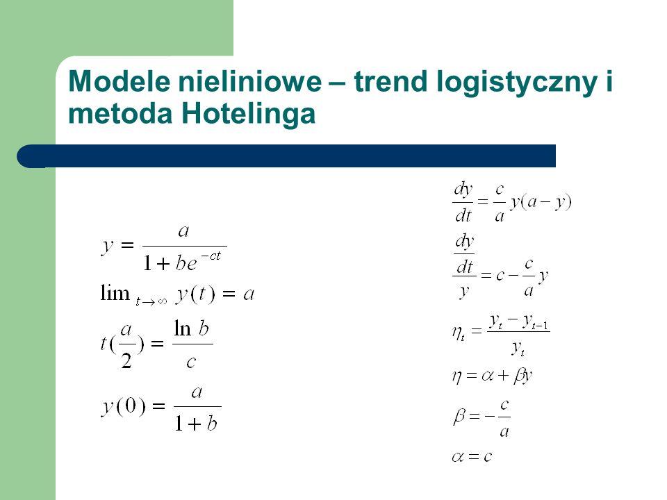 Modele nieliniowe – trend logistyczny i metoda Hotelinga