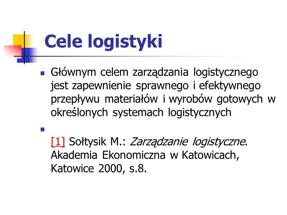 Cele logistyki