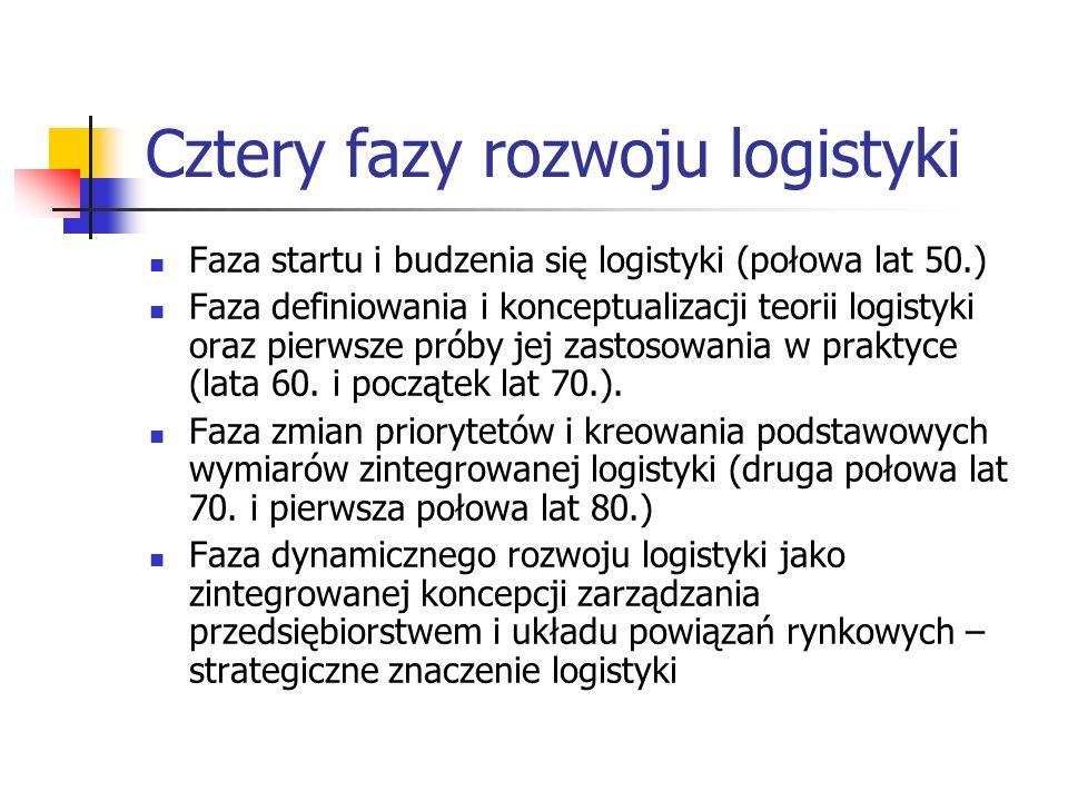 Cztery fazy rozwoju logistyki