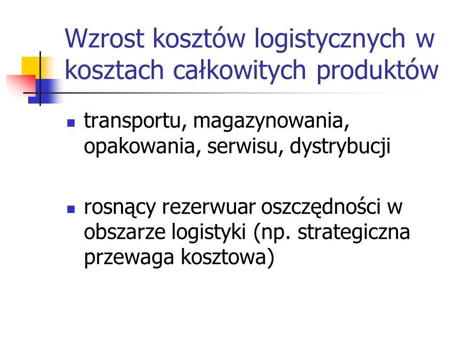 Wzrost kosztów logistycznych w kosztach całkowitych produktów