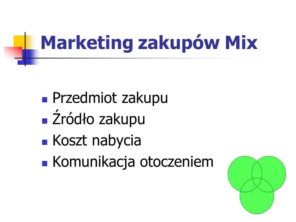 Marketing zakupów Mix Przedmiot zakupu Źródło zakupu Koszt nabycia