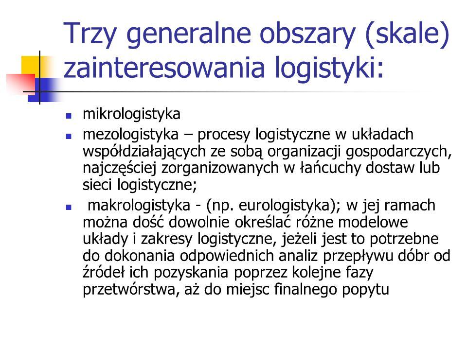 Trzy generalne obszary (skale) zainteresowania logistyki: