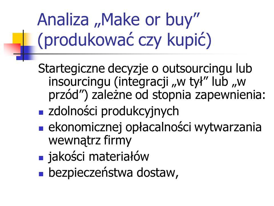 """Analiza """"Make or buy (produkować czy kupić)"""
