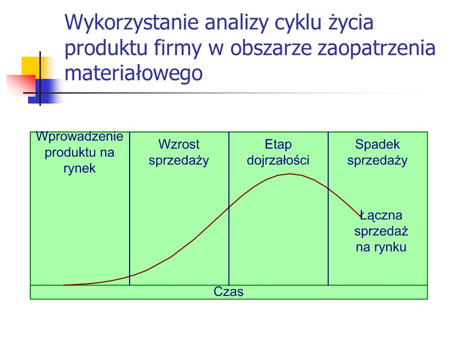 Wykorzystanie analizy cyklu życia produktu firmy w obszarze zaopatrzenia materiałowego