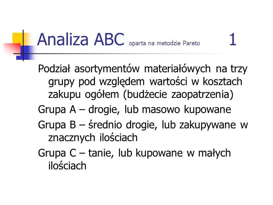 Analiza ABC oparta na metodzie Pareto 1
