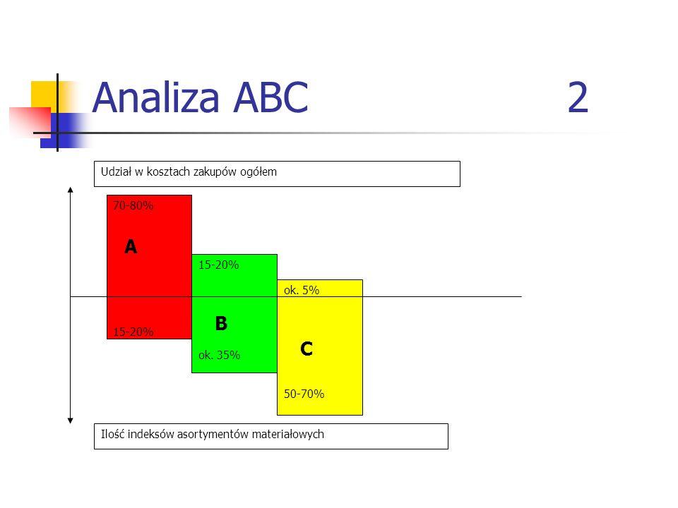 Analiza ABC 2 A B C Udział w kosztach zakupów ogółem 70-80% 15-20%
