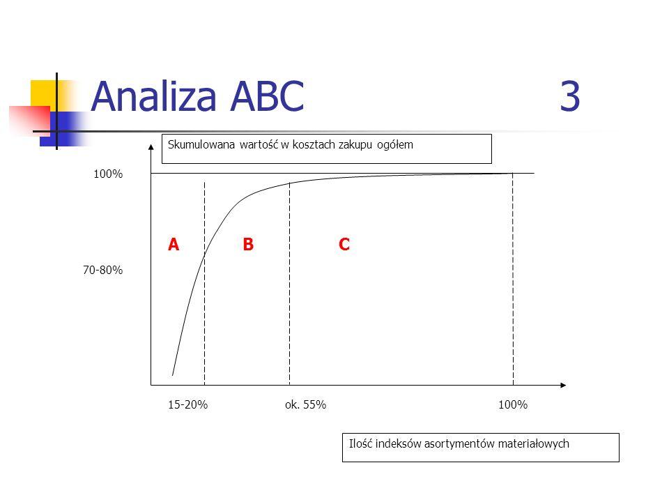 Analiza ABC 3 A B C Skumulowana wartość w kosztach zakupu ogółem 100%