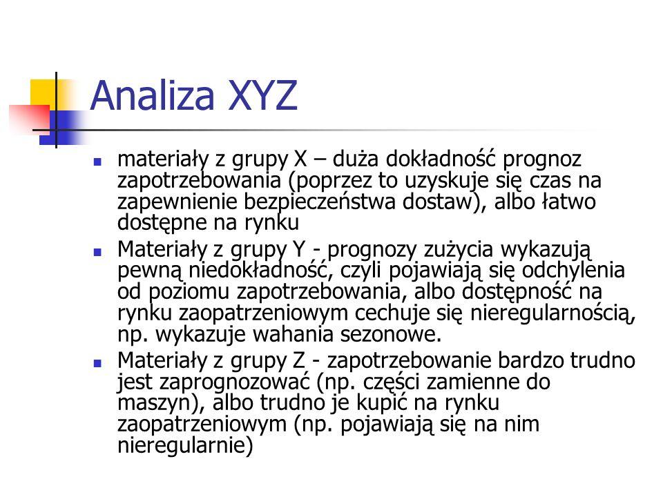 Analiza XYZ