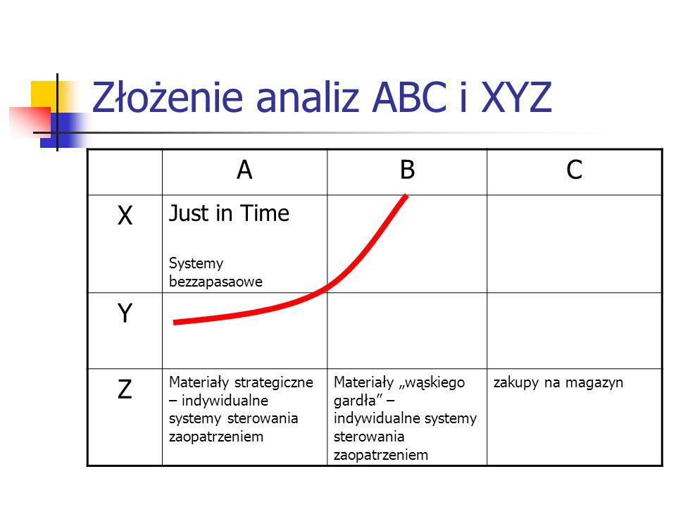 Złożenie analiz ABC i XYZ
