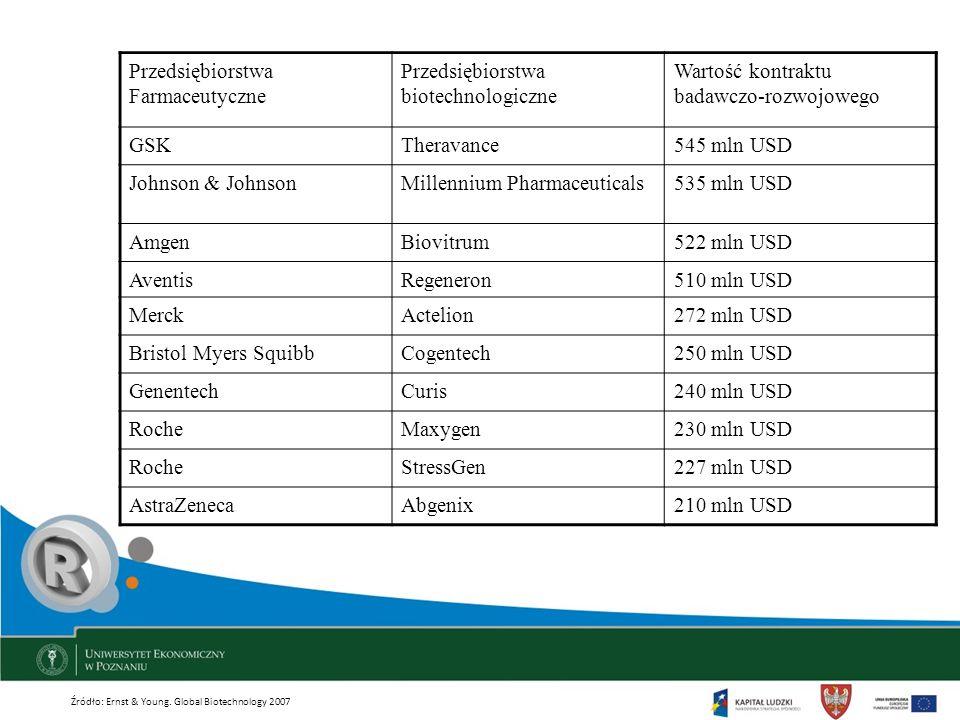 Przedsiębiorstwa Farmaceutyczne Przedsiębiorstwa biotechnologiczne