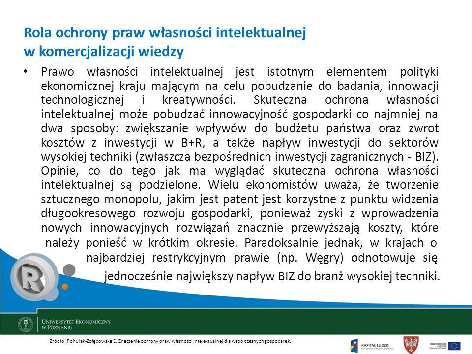 Rola ochrony praw własności intelektualnej w komercjalizacji wiedzy