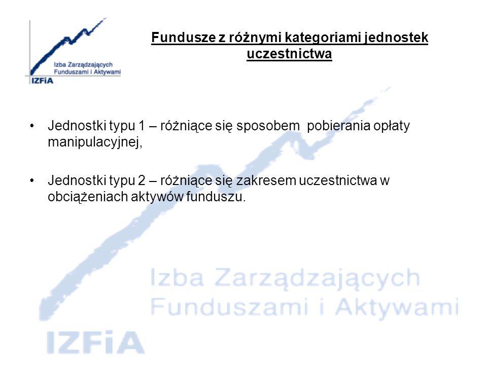 Fundusze z różnymi kategoriami jednostek uczestnictwa