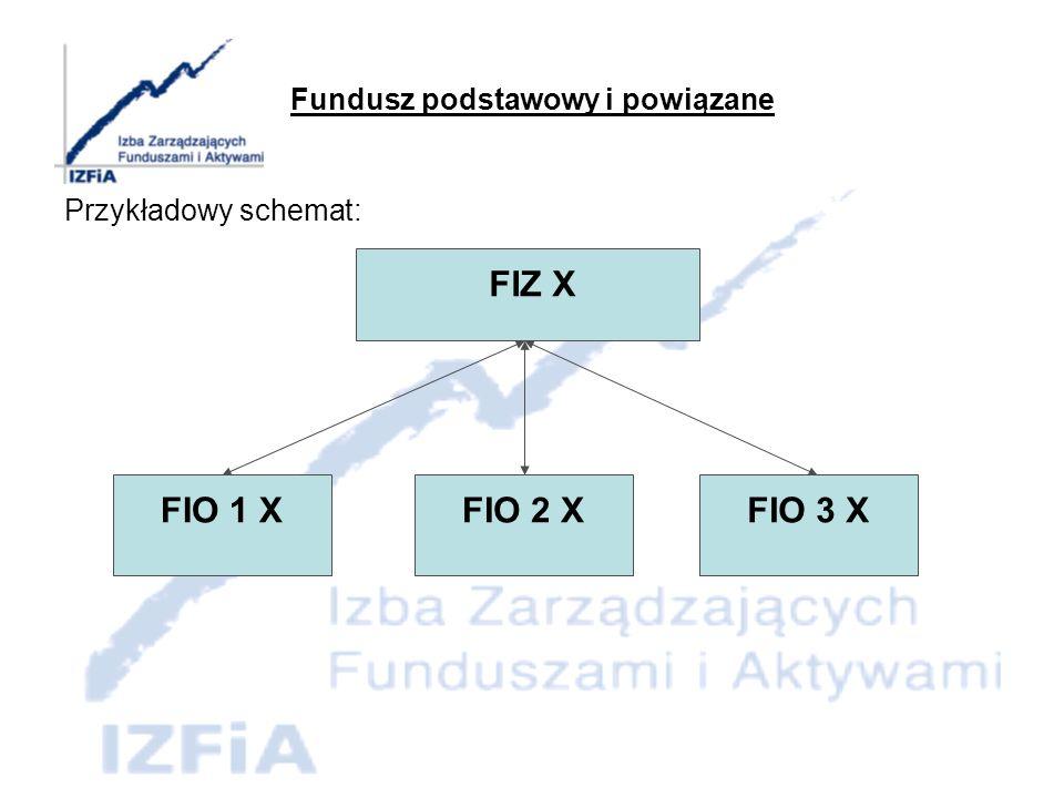 Fundusz podstawowy i powiązane