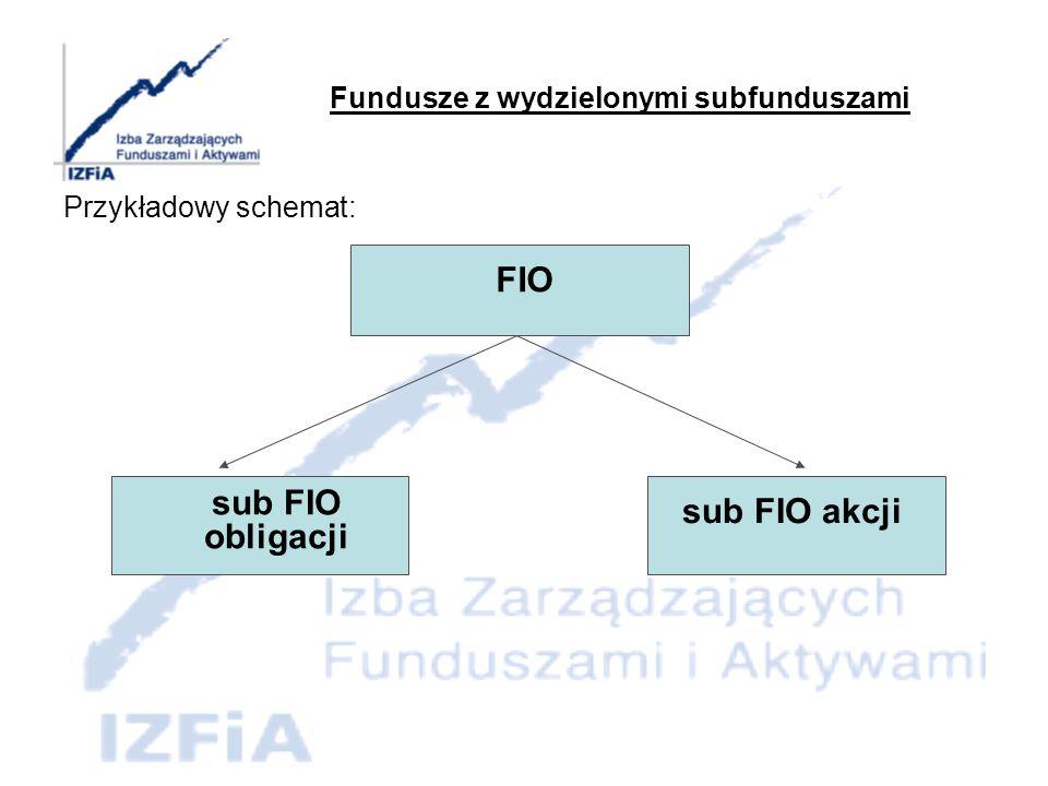 Fundusze z wydzielonymi subfunduszami