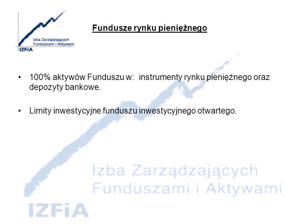 Fundusze rynku pieniężnego