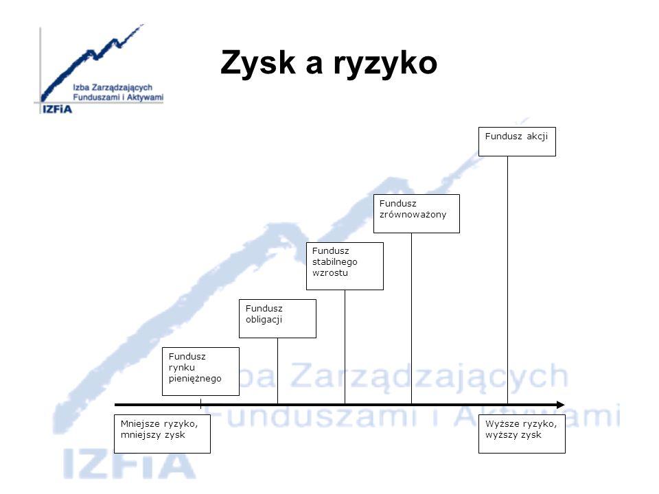 Zysk a ryzyko Fundusz rynku pieniężnego Fundusz obligacji