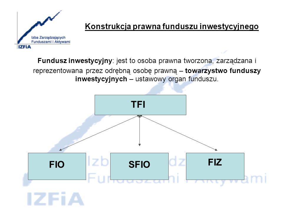 Konstrukcja prawna funduszu inwestycyjnego