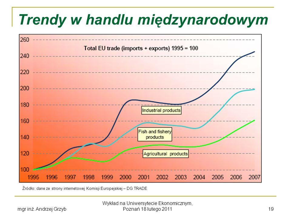 Trendy w handlu międzynarodowym