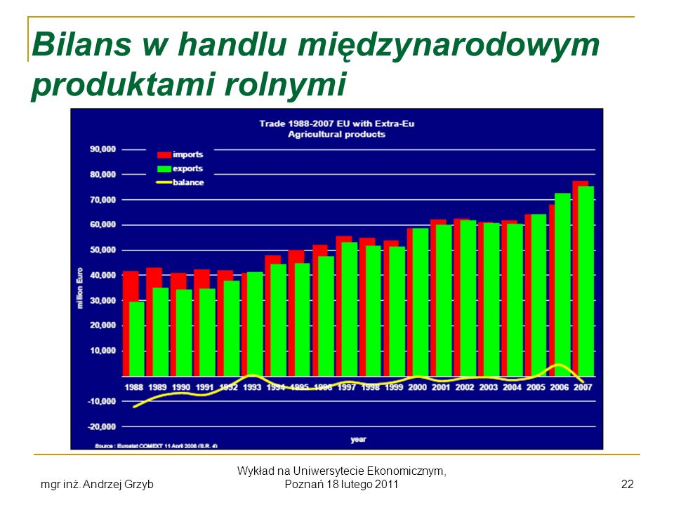 Bilans w handlu międzynarodowym produktami rolnymi