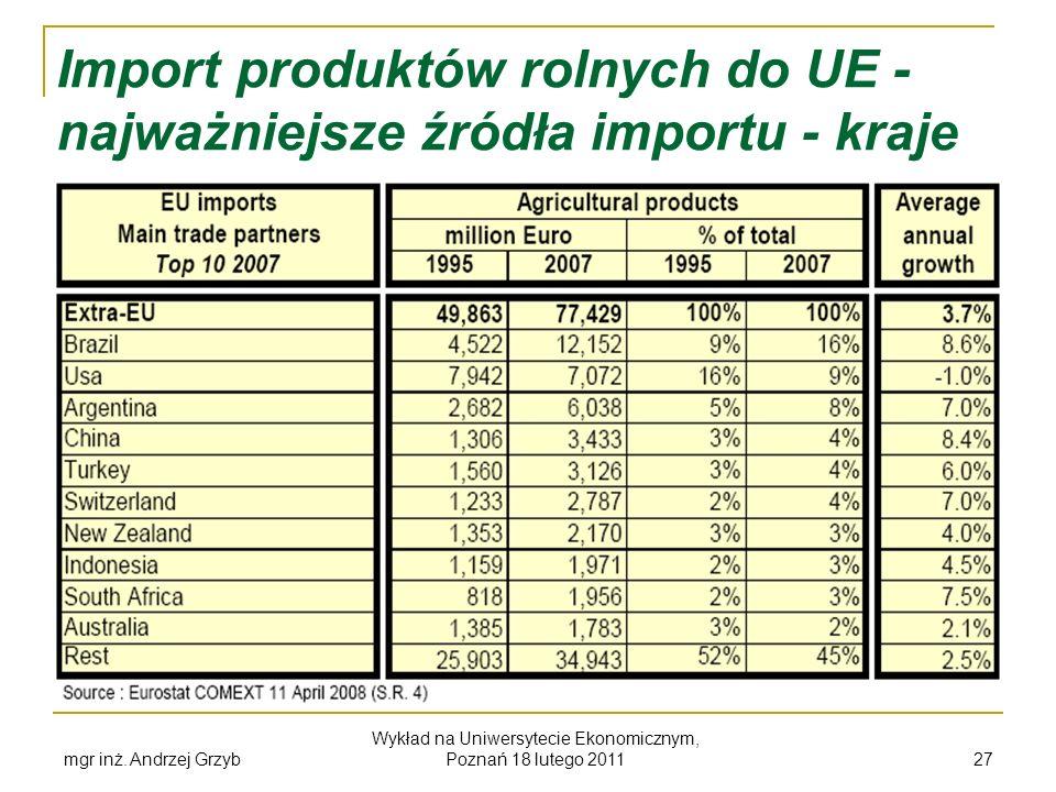 Import produktów rolnych do UE - najważniejsze źródła importu - kraje
