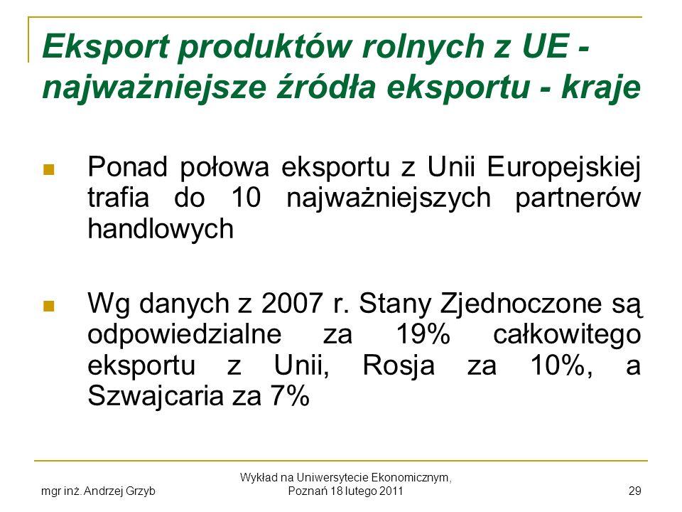 Eksport produktów rolnych z UE - najważniejsze źródła eksportu - kraje