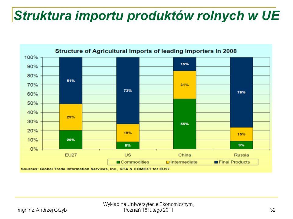 Struktura importu produktów rolnych w UE