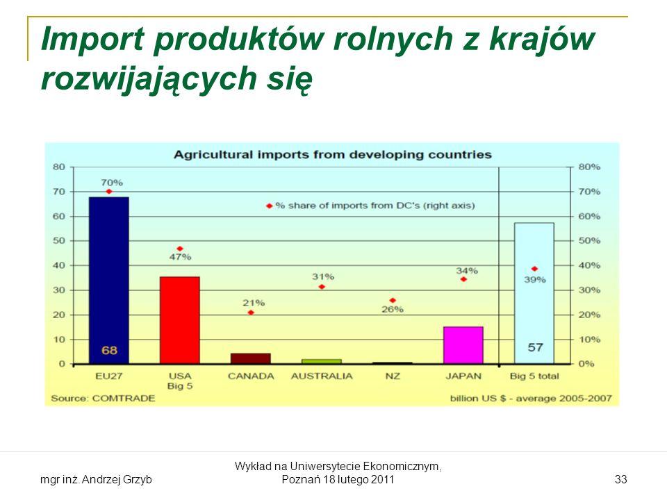 Import produktów rolnych z krajów rozwijających się