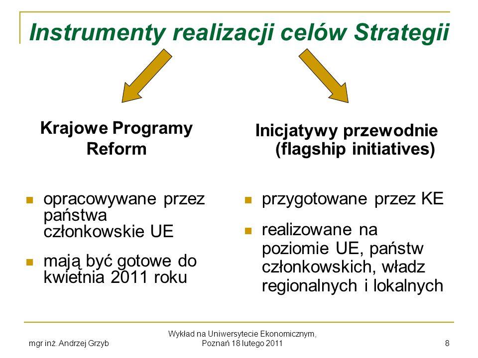 Instrumenty realizacji celów Strategii