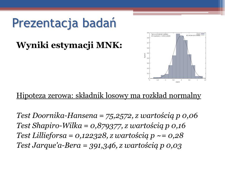 Prezentacja badań Wyniki estymacji MNK: