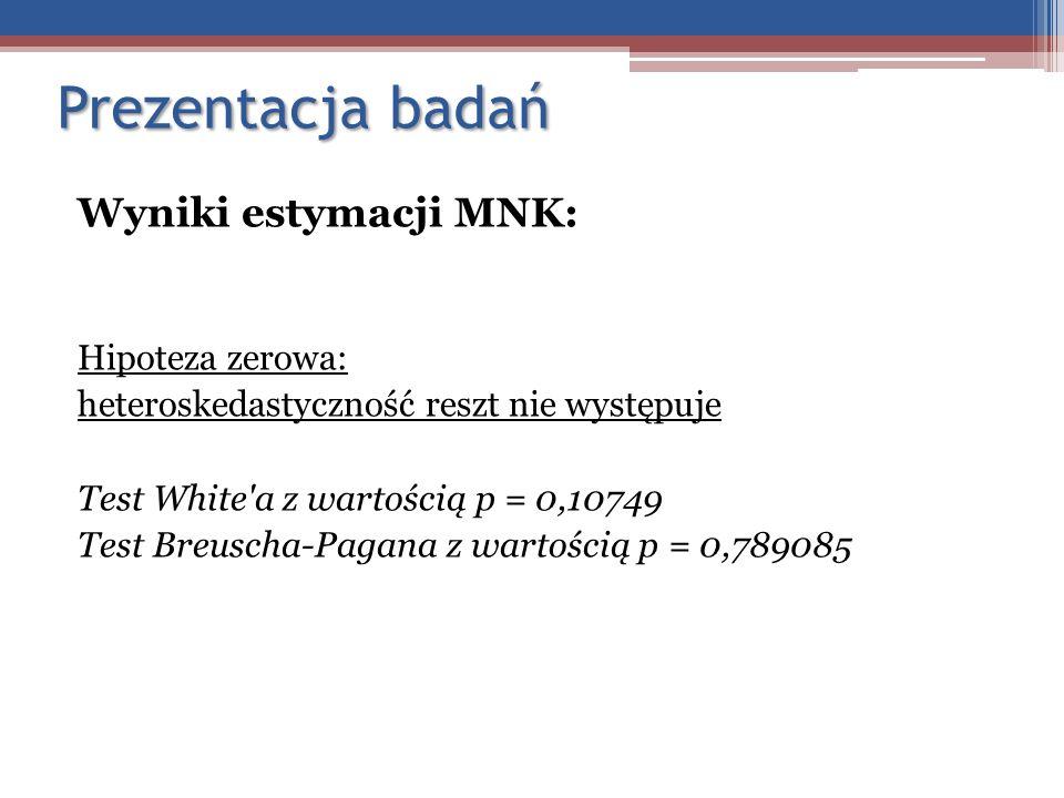 Prezentacja badań Wyniki estymacji MNK: Hipoteza zerowa: