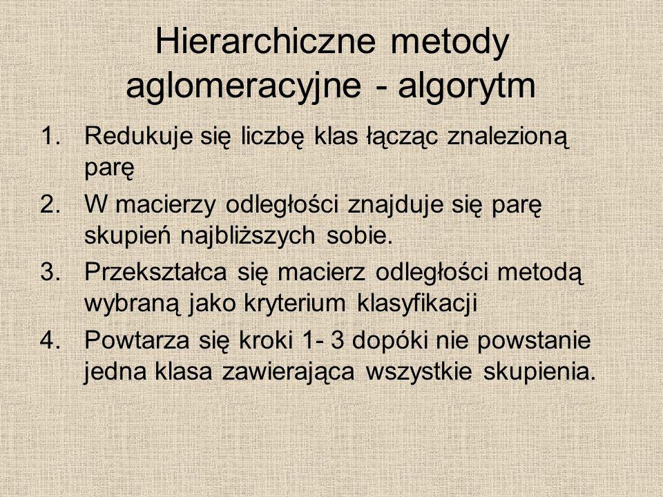 Hierarchiczne metody aglomeracyjne - algorytm