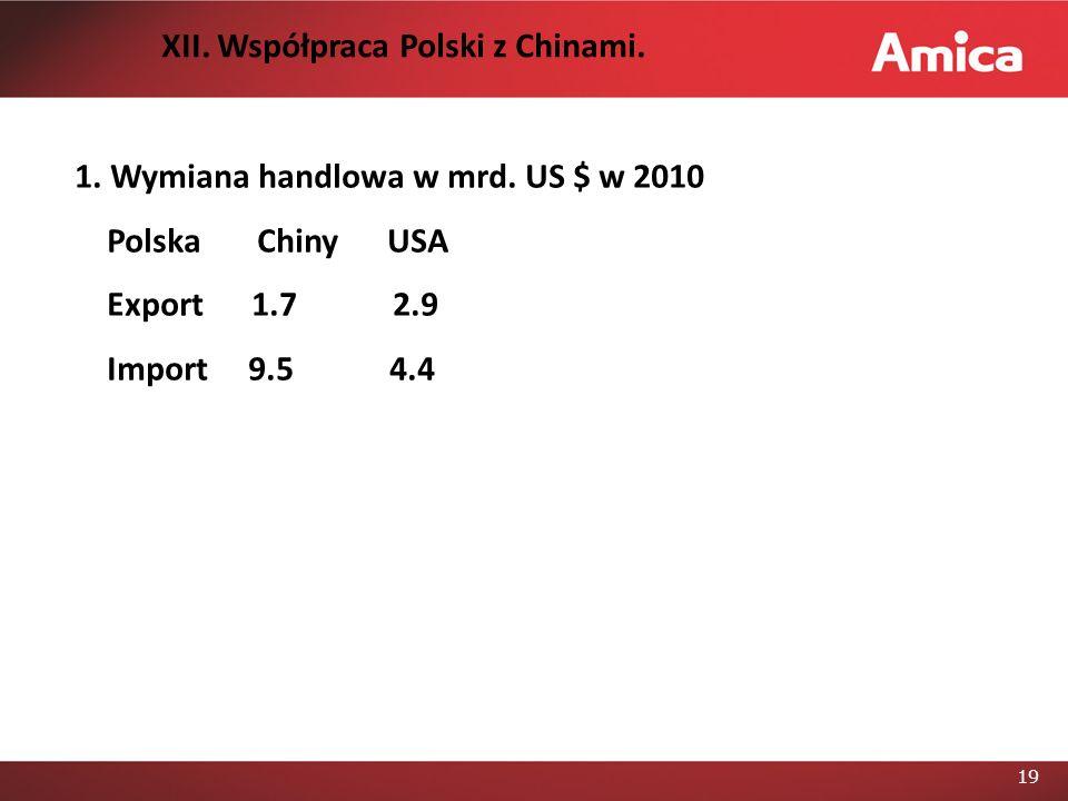 XII. Współpraca Polski z Chinami.