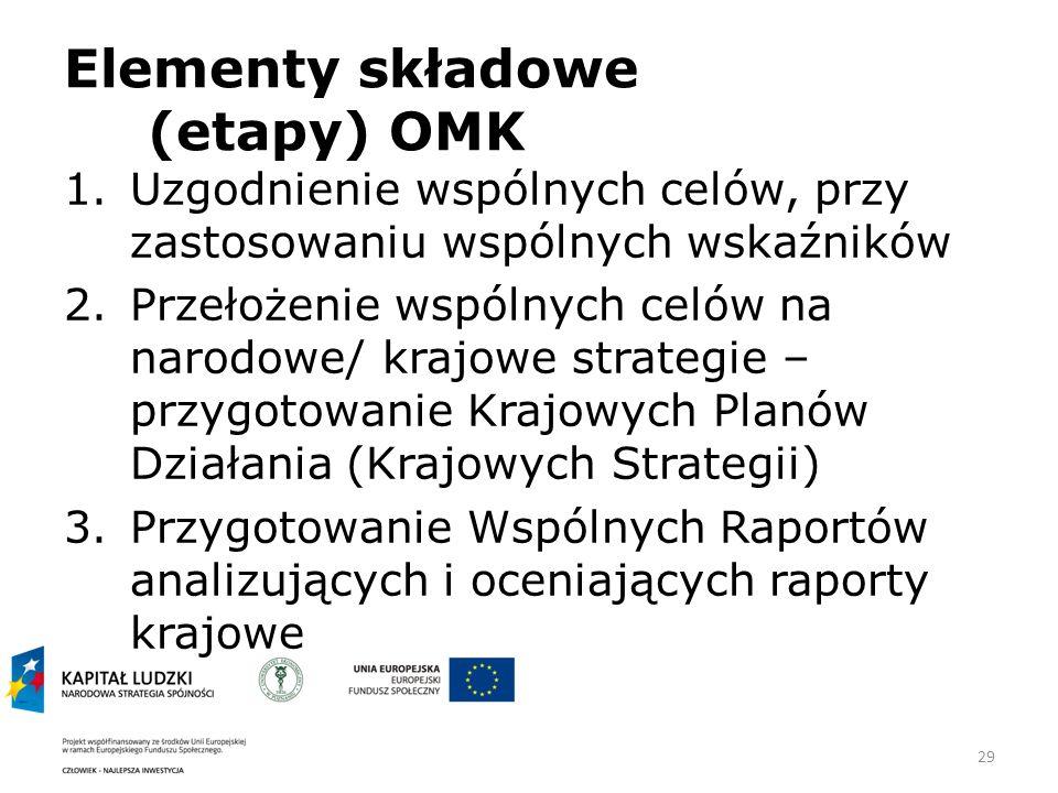 Elementy składowe (etapy) OMK