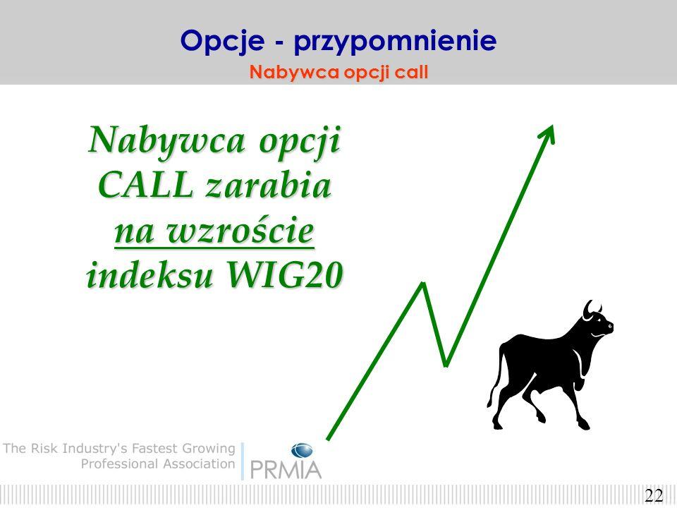 Nabywca opcji CALL zarabia na wzroście indeksu WIG20