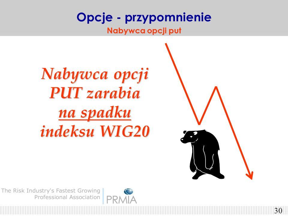 Nabywca opcji PUT zarabia na spadku indeksu WIG20