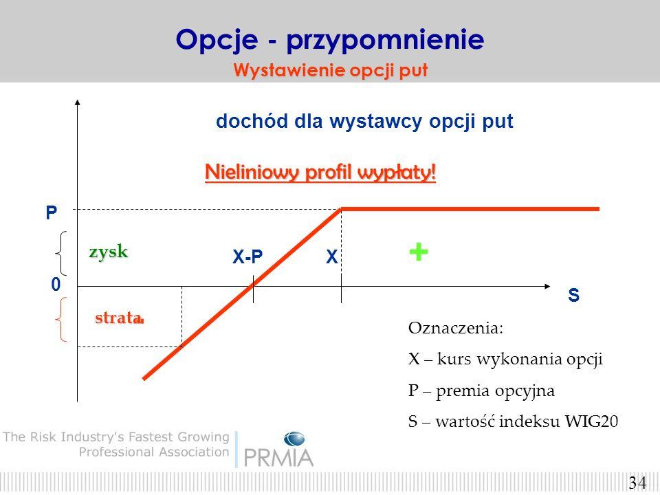 + - Opcje - przypomnienie Nieliniowy profil wypłaty!
