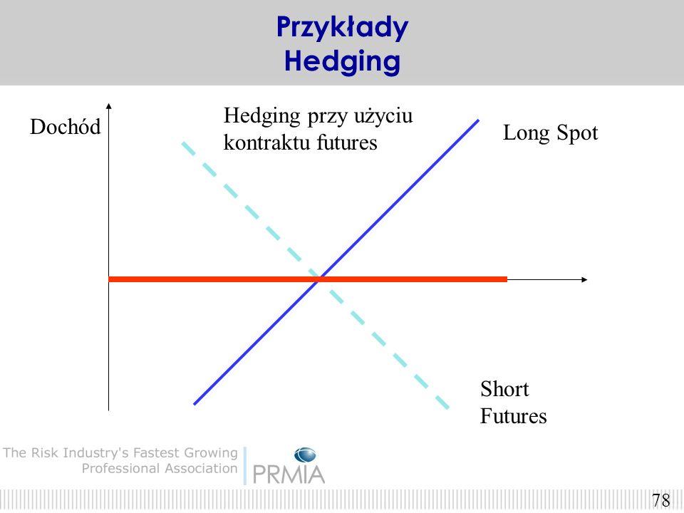 Przykłady Hedging Hedging przy użyciu kontraktu futures Dochód
